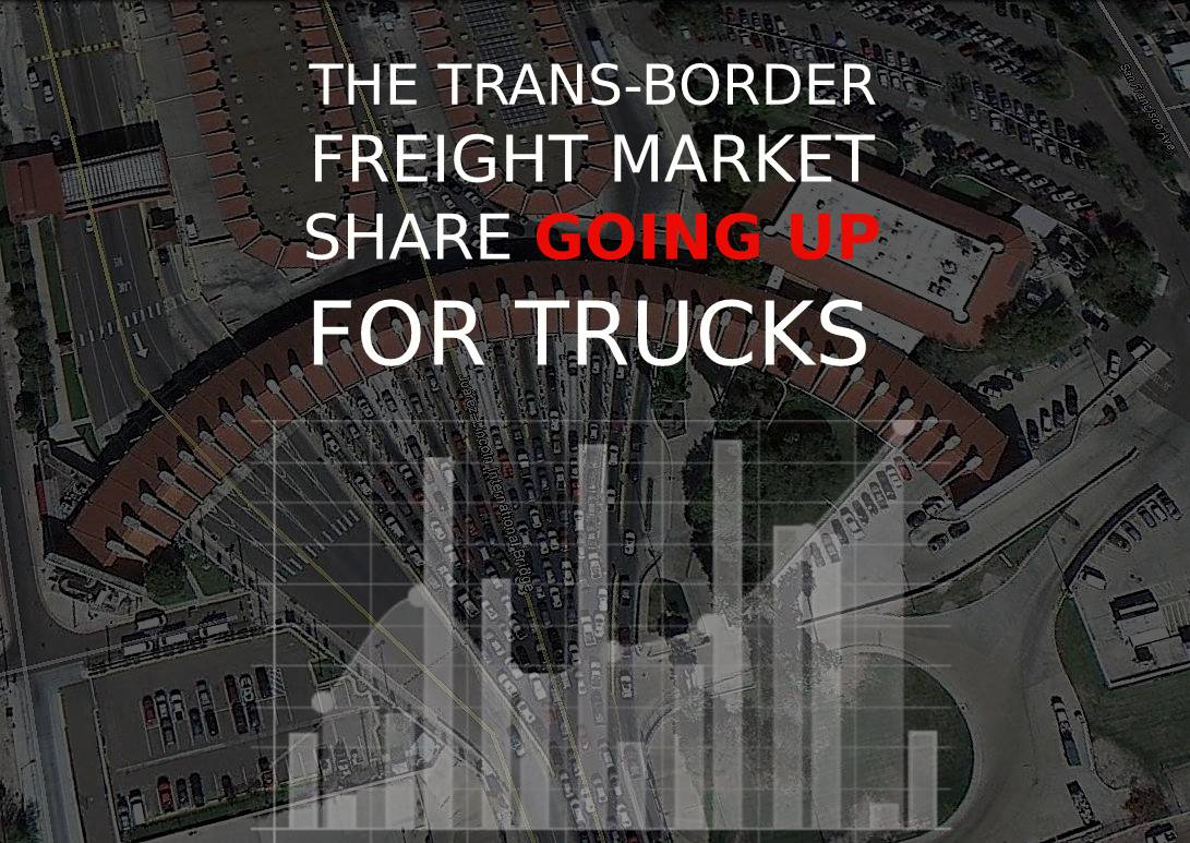 63% percent of trans-border freight moved by trucks in March, up nearly $1 billion, according to data